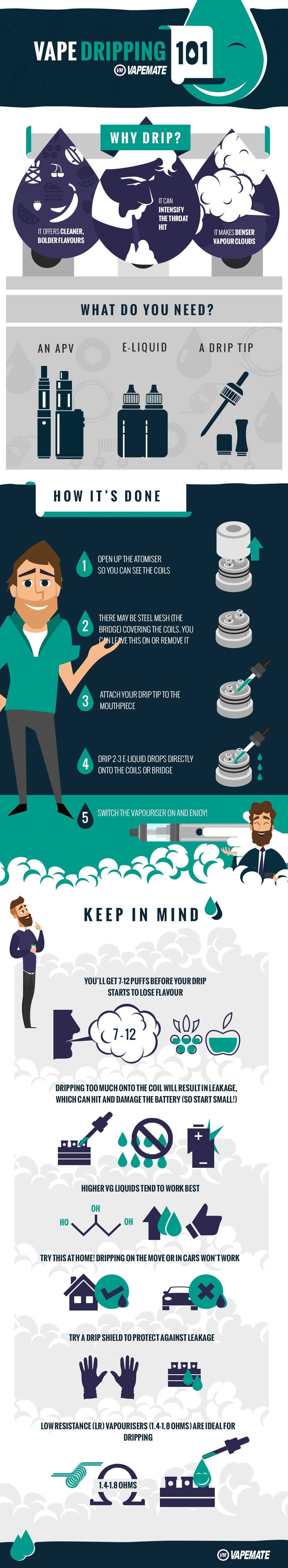vape dripping infographic