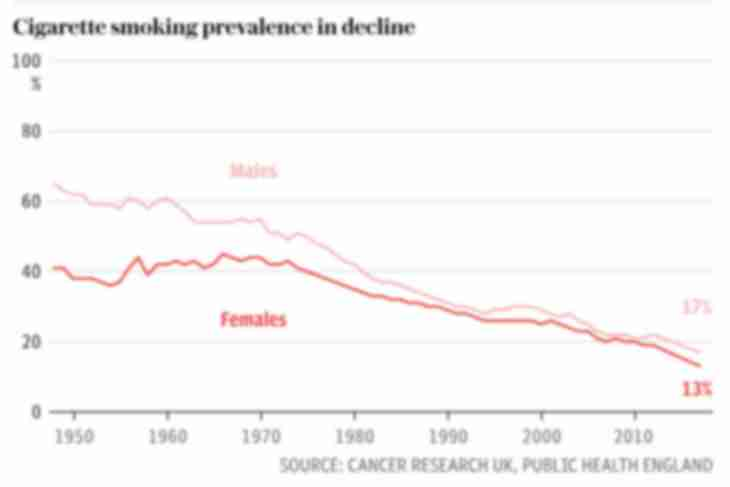 graph showing smoking as a downward trend