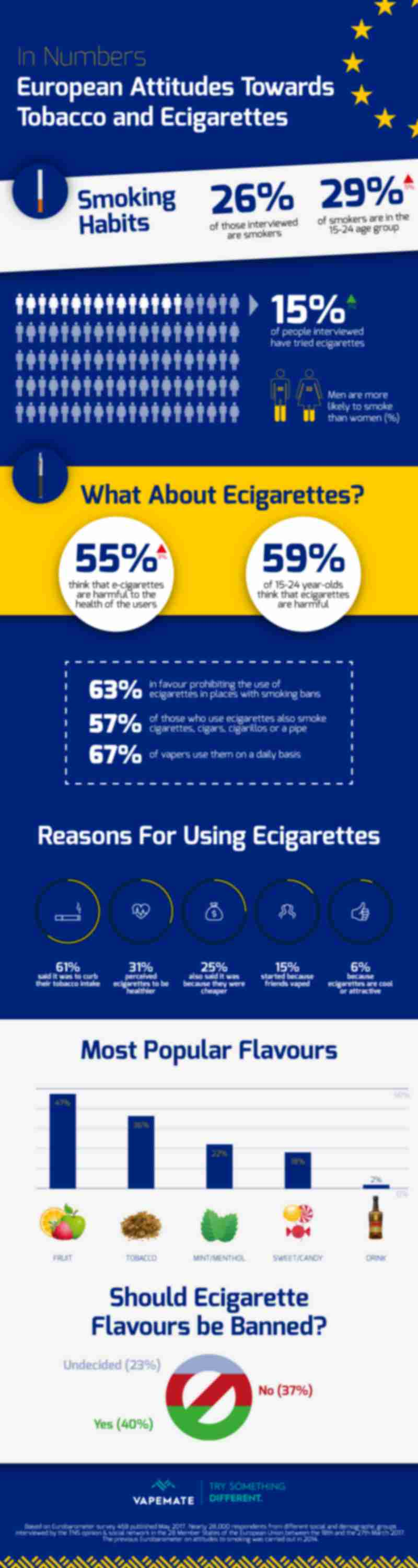 European attitudes to tobacco and ecigarettes in numbers