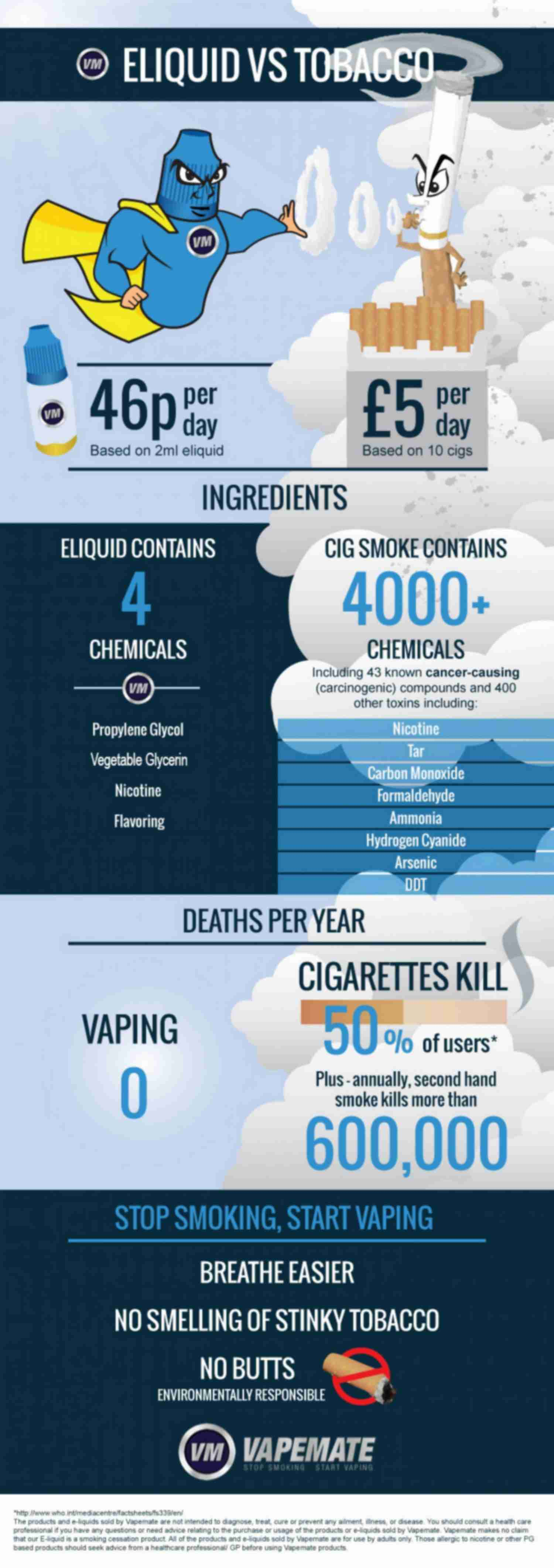 Tabacco vs. Eliquid - take a look at our infographic